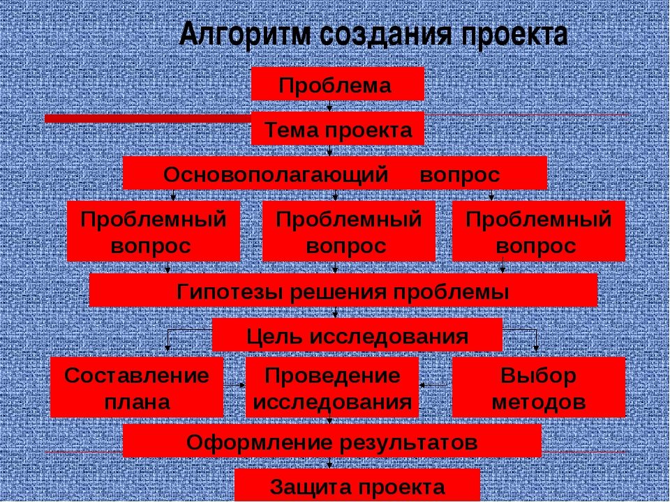 Алгоритм создания проекта Проблема Тема проекта Основополагающий вопрос Пробл...