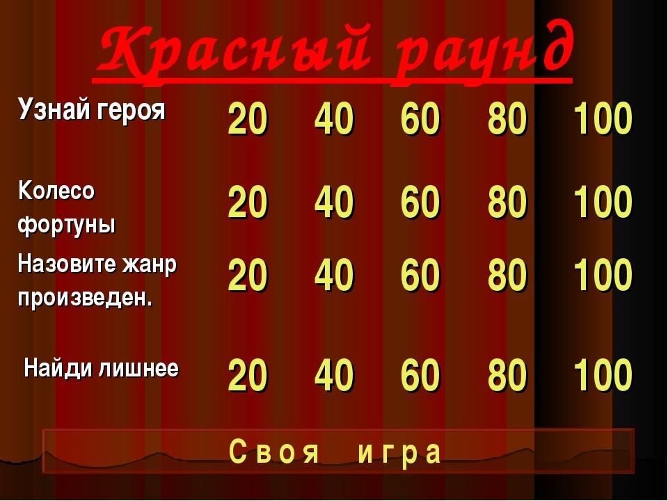 Красный раунд С в о я и г р а Узнай героя20406080100 Колесо фортуны204...