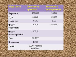 Меры веса Значение в граммах Значение в килограммах Берковец 163800 163,8 Пу