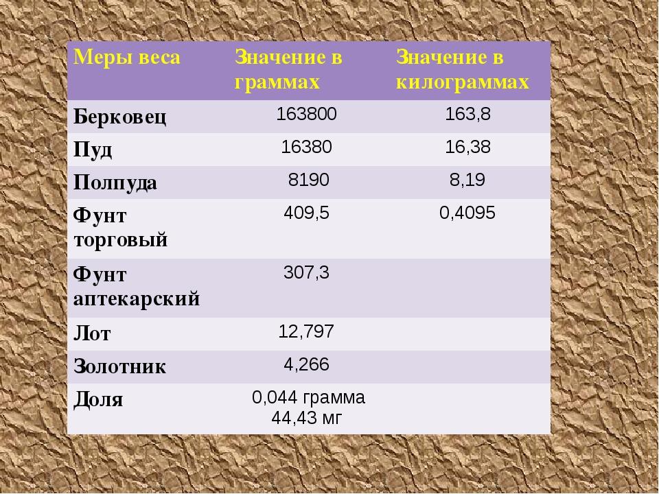 Меры веса Значение в граммах Значение в килограммах Берковец 163800 163,8 Пу...