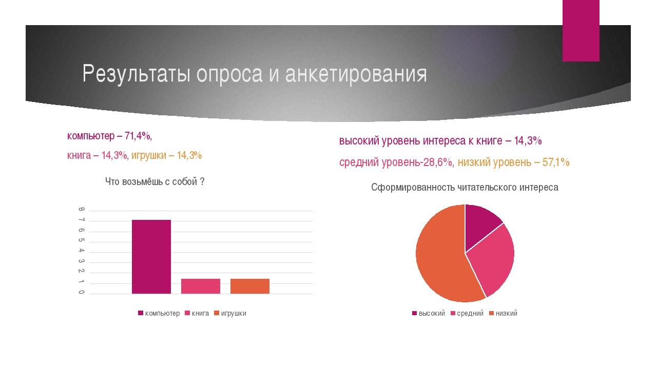Результаты опроса и анкетирования компьютер – 71,4%, книга – 14,3%, игрушки –...