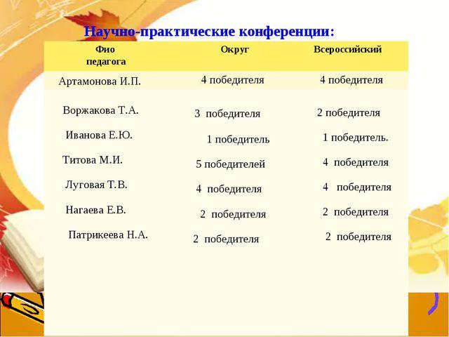 Научно-практические конференции:  Фио педагога ОкругВсероссийский Артамон...