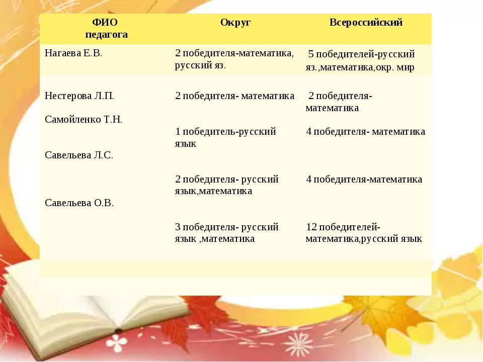 ФИО педагогаОкругВсероссийский Нагаева Е.В.2 победителя-математика, русски...