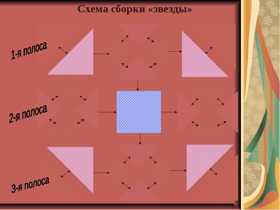 Схема сборки «звезды»