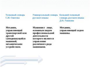 машини́ст Толковый словарь С.И. ОжеговаУниверсальный словарь русского языка