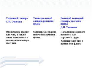 КАПИТА́Н Толковый словарь С.И. ОжеговаУниверсальный словарь русского языка