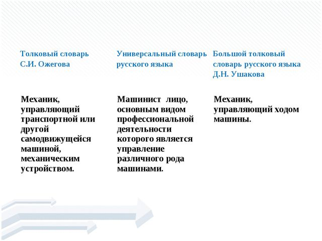 машини́ст Толковый словарь С.И. ОжеговаУниверсальный словарь русского языка...