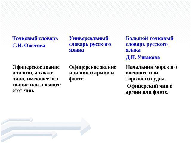 КАПИТА́Н Толковый словарь С.И. ОжеговаУниверсальный словарь русского языка...