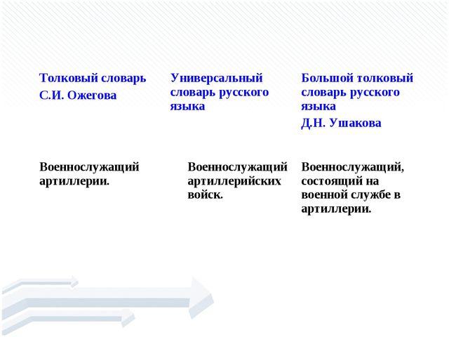АРТИЛЛЕРИ́СТ Толковый словарь С.И. ОжеговаУниверсальный словарь русского яз...