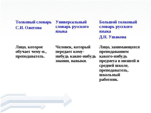 УЧИ́ТЕЛЬ Толковый словарь С.И. ОжеговаУниверсальный словарь русского языка...