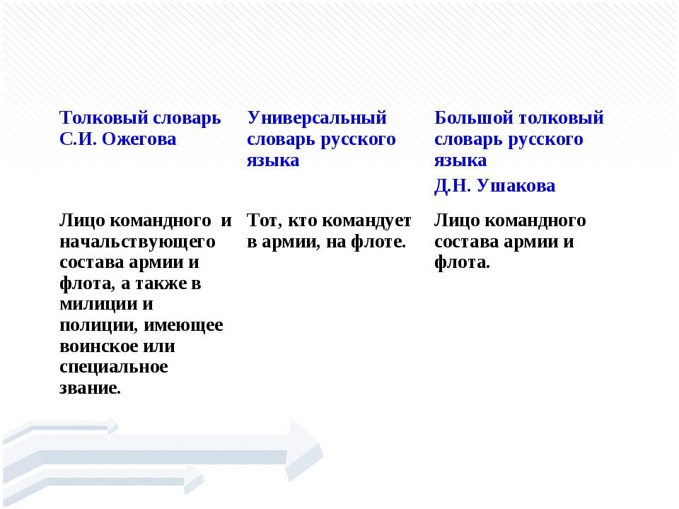 ОФИЦЕ́Р Толковый словарь С.И. ОжеговаУниверсальный словарь русского языкаБ...