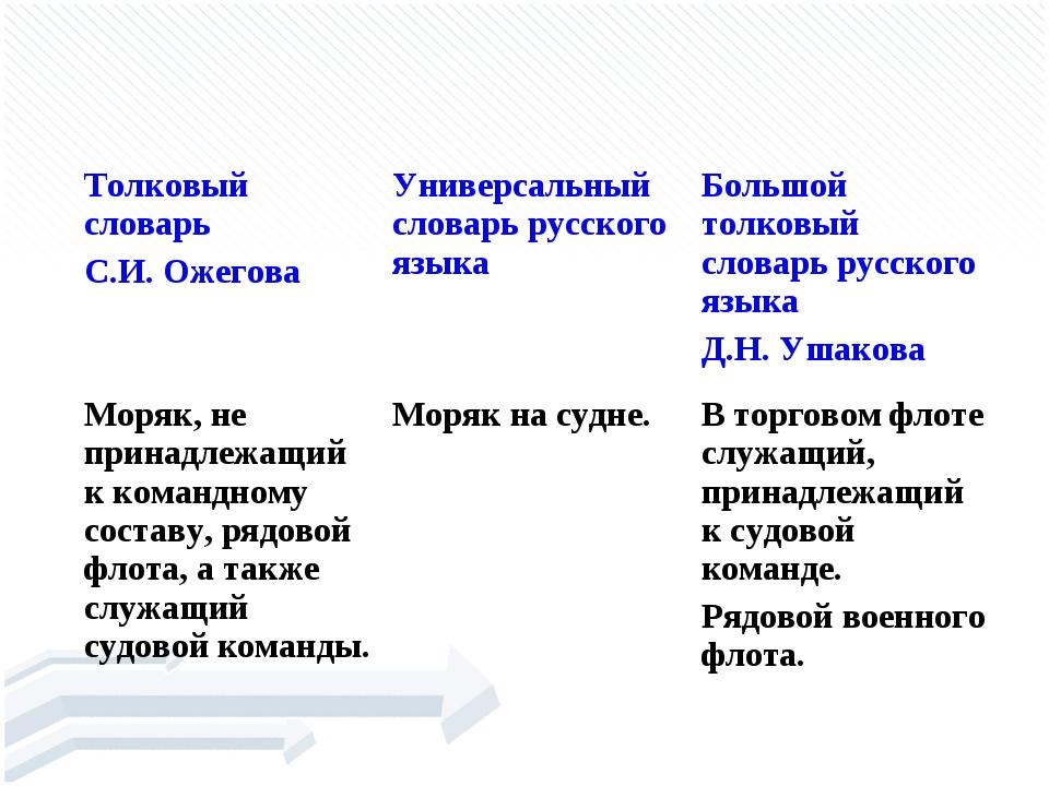 МАТРО́С Толковый словарь С.И. ОжеговаУниверсальный словарь русского языкаБ...