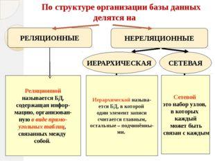 По структуре организации базы данных делятся на РЕЛЯЦИОННЫЕ НЕРЕЛЯЦИОННЫЕ ИЕ