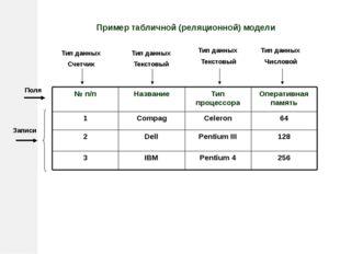 Пример табличной (реляционной) модели Поля Записи Тип данных Счетчик Тип данн