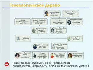 Генеалогическое дерево Поиск данных трудоемкий из-за необходимости последоват