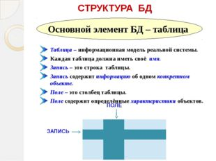 СТРУКТУРА БД Таблица – информационная модель реальной системы. Каждая таблиц