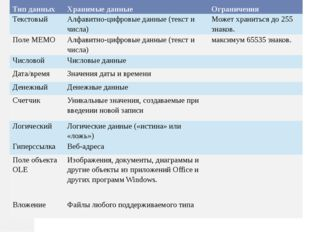 Тип данных Хранимые данные Ограничения Текстовый Алфавитно-цифровые данные (т