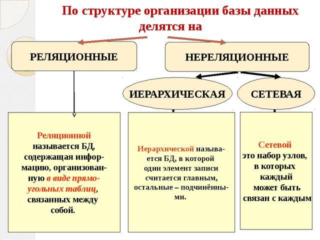 По структуре организации базы данных делятся на РЕЛЯЦИОННЫЕ НЕРЕЛЯЦИОННЫЕ ИЕ...