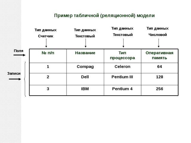 Пример табличной (реляционной) модели Поля Записи Тип данных Счетчик Тип данн...