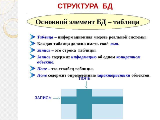 СТРУКТУРА БД Таблица – информационная модель реальной системы. Каждая таблиц...