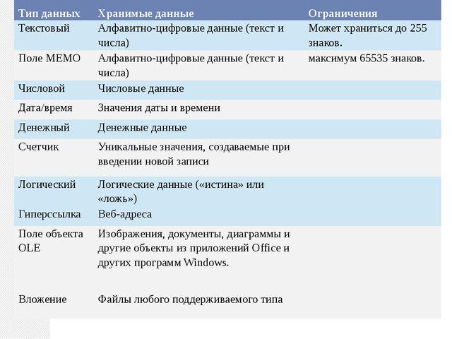 Тип данных Хранимые данные Ограничения Текстовый Алфавитно-цифровые данные (т...
