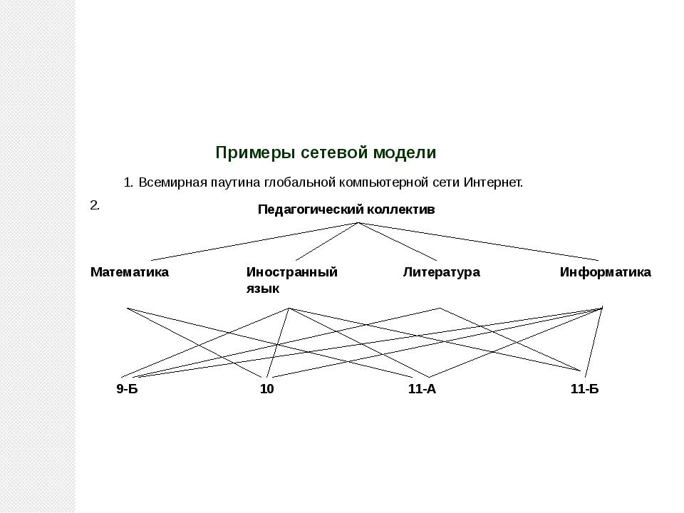 Примеры сетевой модели 1. Всемирная паутина глобальной компьютерной сети Инт...
