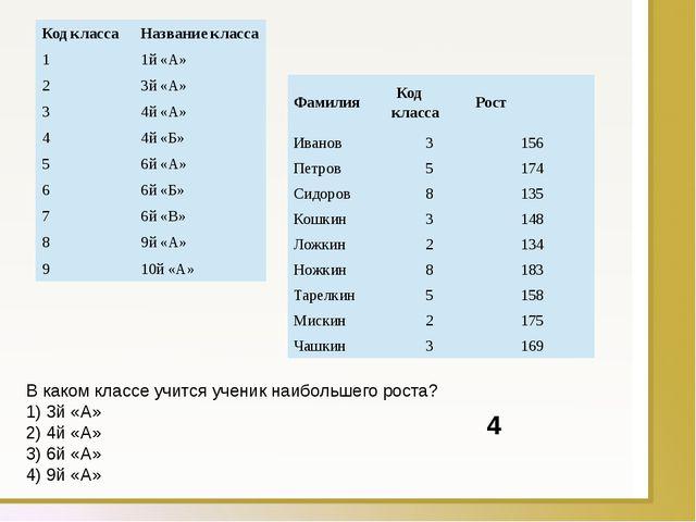 В каком классе учится ученик наибольшего роста? 1) 3й «А» 2) 4й «А» 3) 6й «А»...