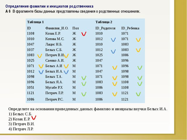 Определение фамилии и инициалов родственника A6В фрагменте базы данных пре...