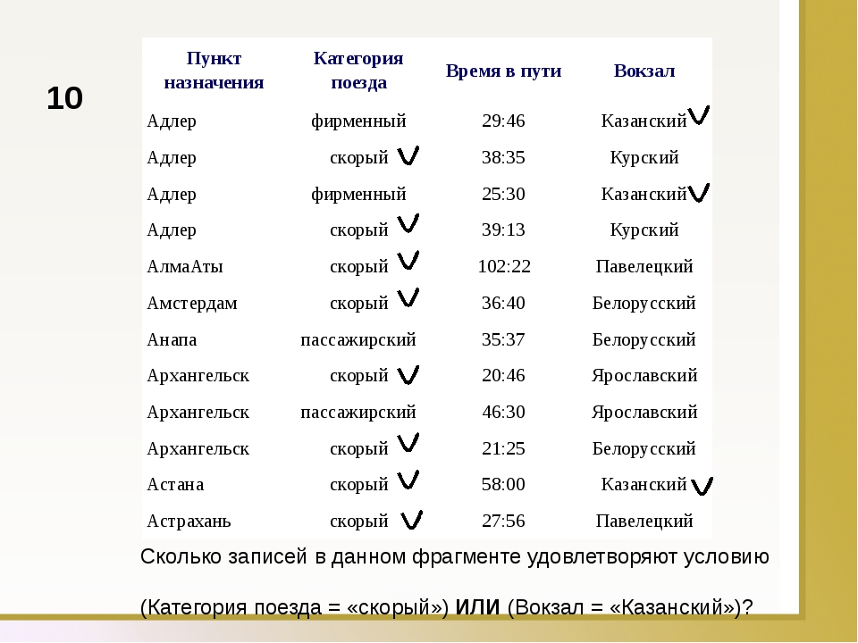 Сколько записей в данном фрагменте удовлетворяют условию  (Категория поезда...