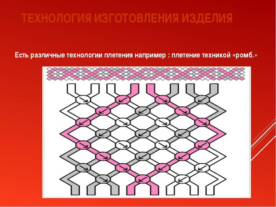ТЕХНОЛОГИЯ ИЗГОТОВЛЕНИЯ ИЗДЕЛИЯ Есть различные технологии плетения например :...