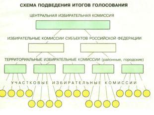 ИЗБИРАТЕЛЬНЫЙ ПРОЦЕСС Стадии избирательного процесса подсчёт голосов, определ