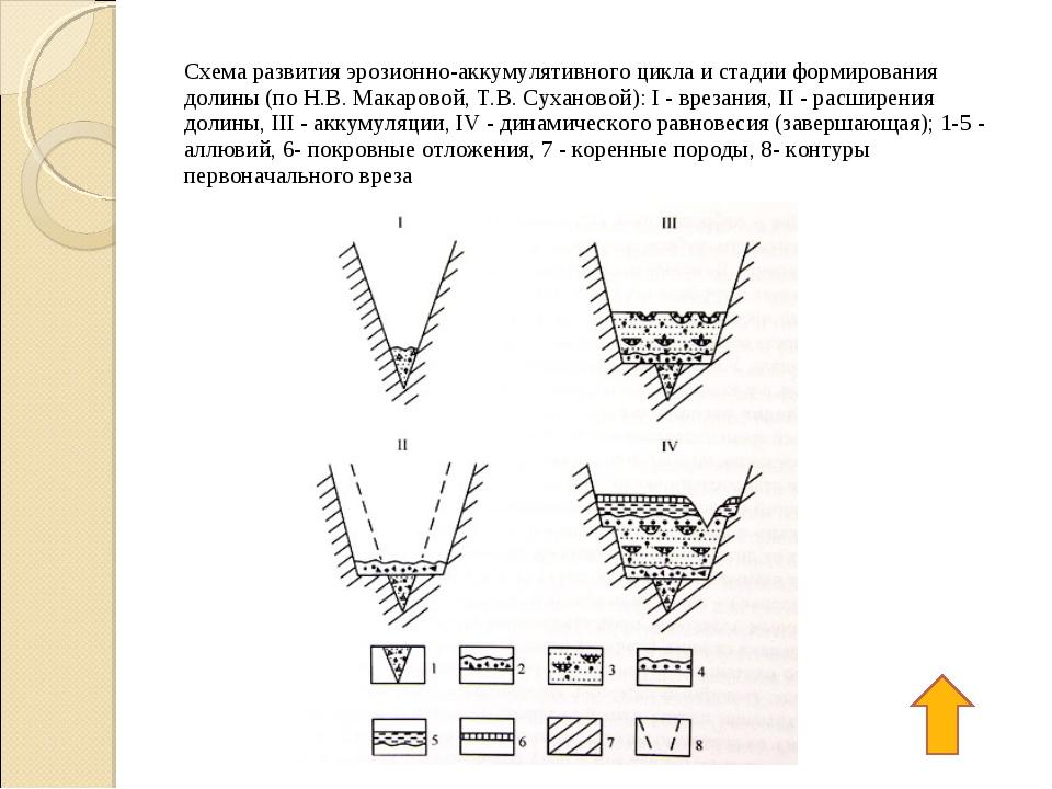 Схема развития эрозионно-аккумулятивного цикла и стадии формирования долины...