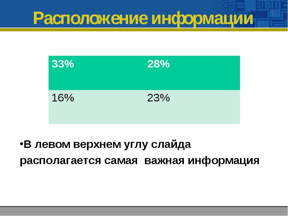 Расположение информации В левом верхнем углу слайда располагается самая важна...