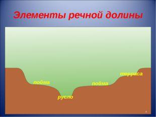 Элементы речной долины русло пойма терраса пойма *