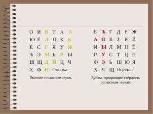 Звонкие согласные звуки. Буквы, придающие твёрдость согласным звукам. БЪГД