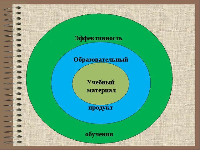 Эффективность обучения Образовательный продукт Учебный материал