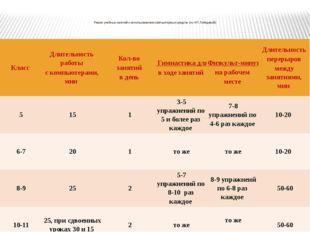 Режим учебных занятий с использованием компьютерных средств (по Н.Т. Лебедев