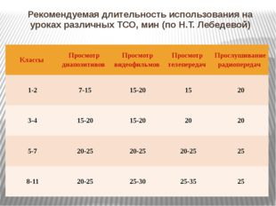 Рекомендуемая длительность использования на уроках различных ТСО, мин (по Н.Т
