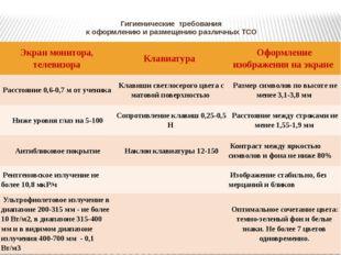 Гигиенические требования к оформлению и размещению различных ТСО Экран монито