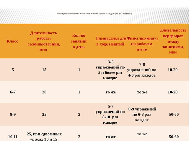 Режим учебных занятий с использованием компьютерных средств (по Н.Т. Лебедев...