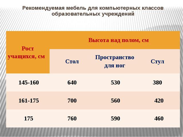 Рекомендуемая мебель для компьютерных классов образовательных учреждений Рост...