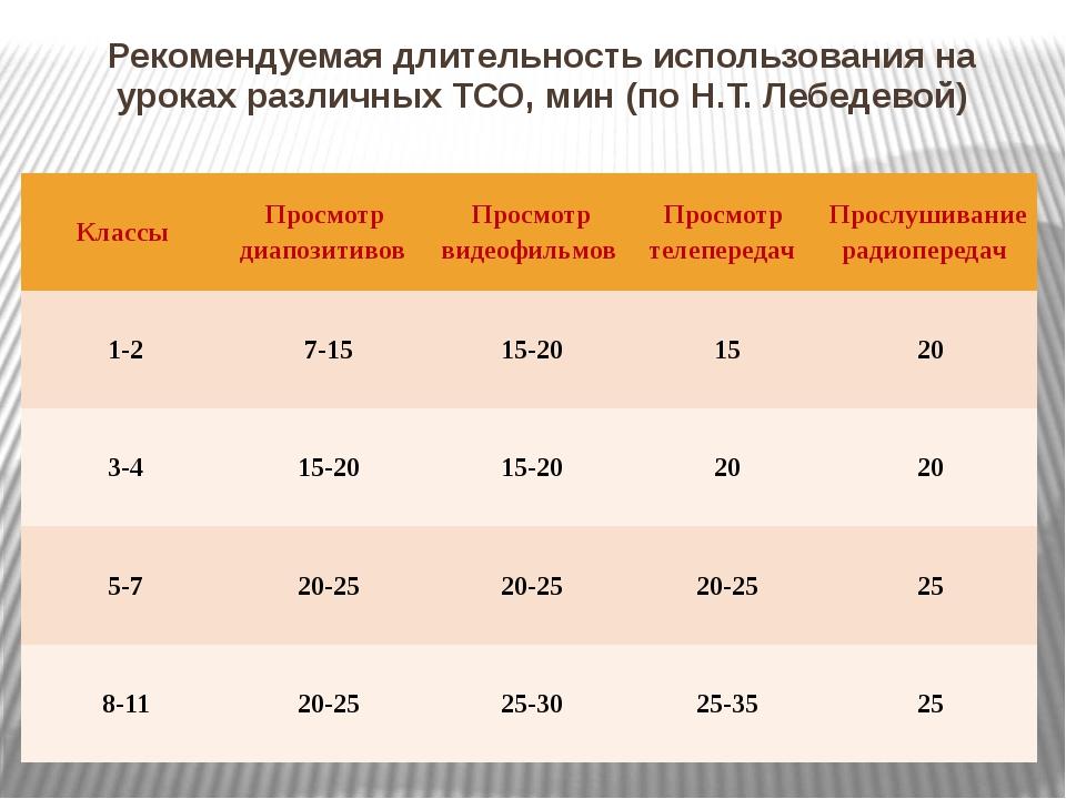 Рекомендуемая длительность использования на уроках различных ТСО, мин (по Н.Т...