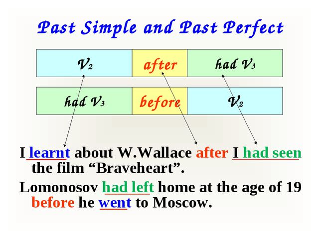 Past Simple and Past Perfect I learnt about W.Wallace after I had seen the fi...