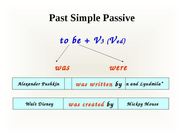 "Past Simple Passive to be + V3 (Ved) was were Alexander Pushkin wrote ""Ruslan..."