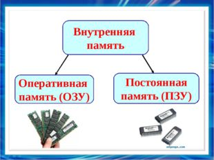Внутренняя память Постоянная память (ПЗУ) Оперативная память (ОЗУ)