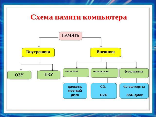 Схема памяти компьютера флэш-память ПАМЯТЬ Внутренняя Внешняя оптическая магн...