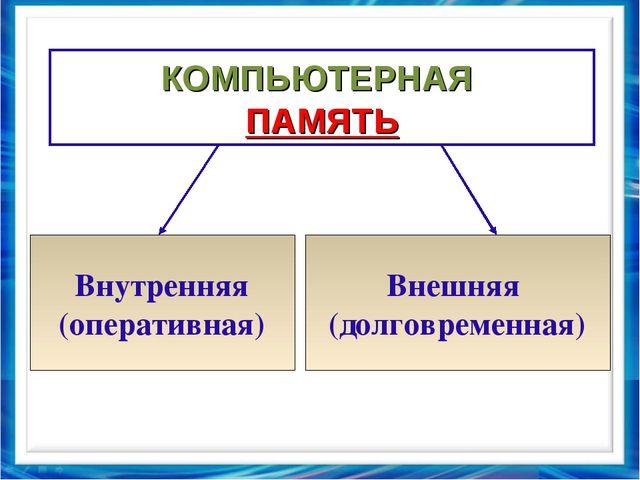 КОМПЬЮТЕРНАЯ ПАМЯТЬ Внутренняя (оперативная) Внешняя (долговременная)