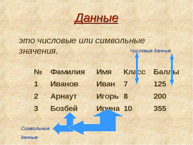 Данные это числовые или символьные значения. Символьные данные Числовые данны...