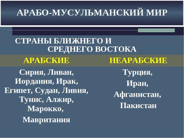 АРАБО-МУСУЛЬМАНСКИЙ МИР СТРАНЫ БЛИЖНЕГО И СРЕДНЕГО ВОСТОКА АРАБСКИЕНЕАРАБСК...
