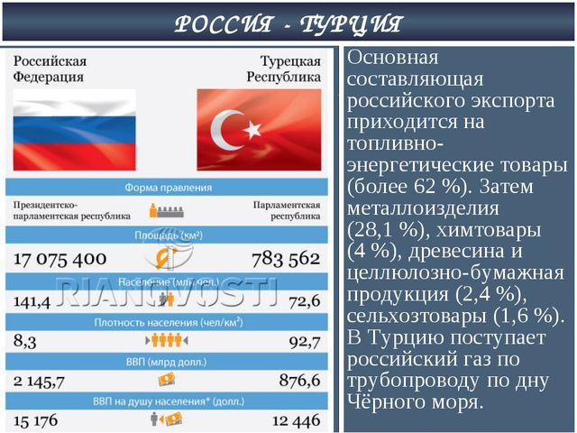 РОССИЯ - ТУРЦИЯ Основная составляющая российского экспорта приходится на топл...
